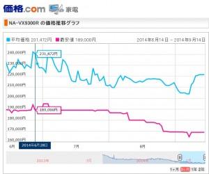 価格.comでのパナソニック洗濯機の価格推移表