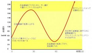 低血糖症のグラフ