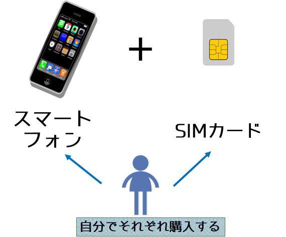 スマホとSIMカードを別々に買う