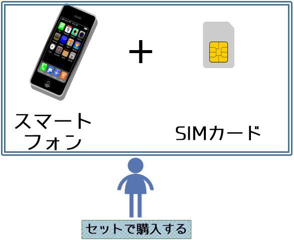 スマホとSIMカードをセットで購入する